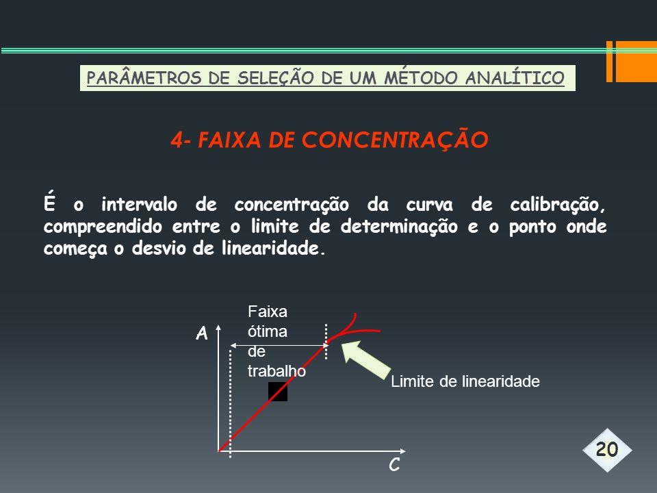 4- FAIXA DE CONCENTRAÇÃO