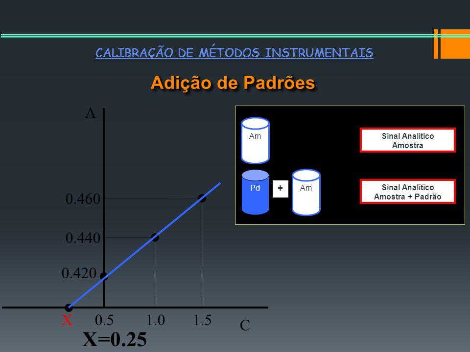 X=0.25 Adição de Padrões A 0.460 0.440 0.420 X 0.5 1.0 1.5 C