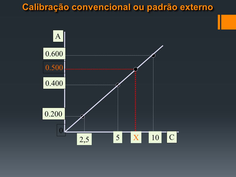 Calibração convencional ou padrão externo