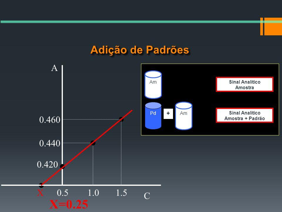 X=0.25 Adição de Padrões A 0.460 0.440 0.420 X 0.5 1.0 1.5 C + Am