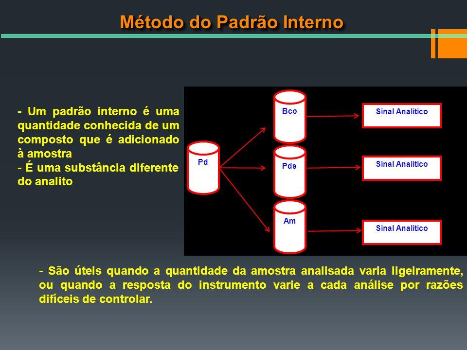 Método do Padrão Interno