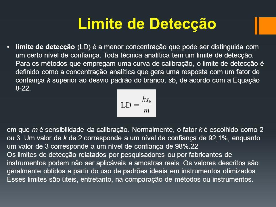 Limite de Detecção