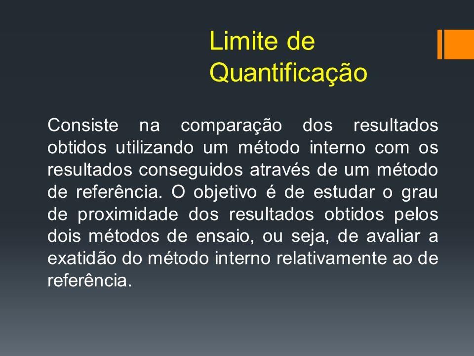 Limite de Quantificação