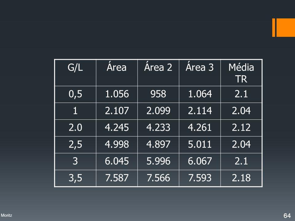 G/L Área Área 2 Área 3 Média TR 0,5 1.056 958 1.064 2.1 1 2.107 2.099