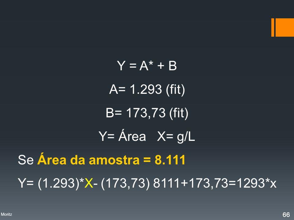 Y = A* + B A= 1.293 (fit) B= 173,73 (fit) Y= Área X= g/L