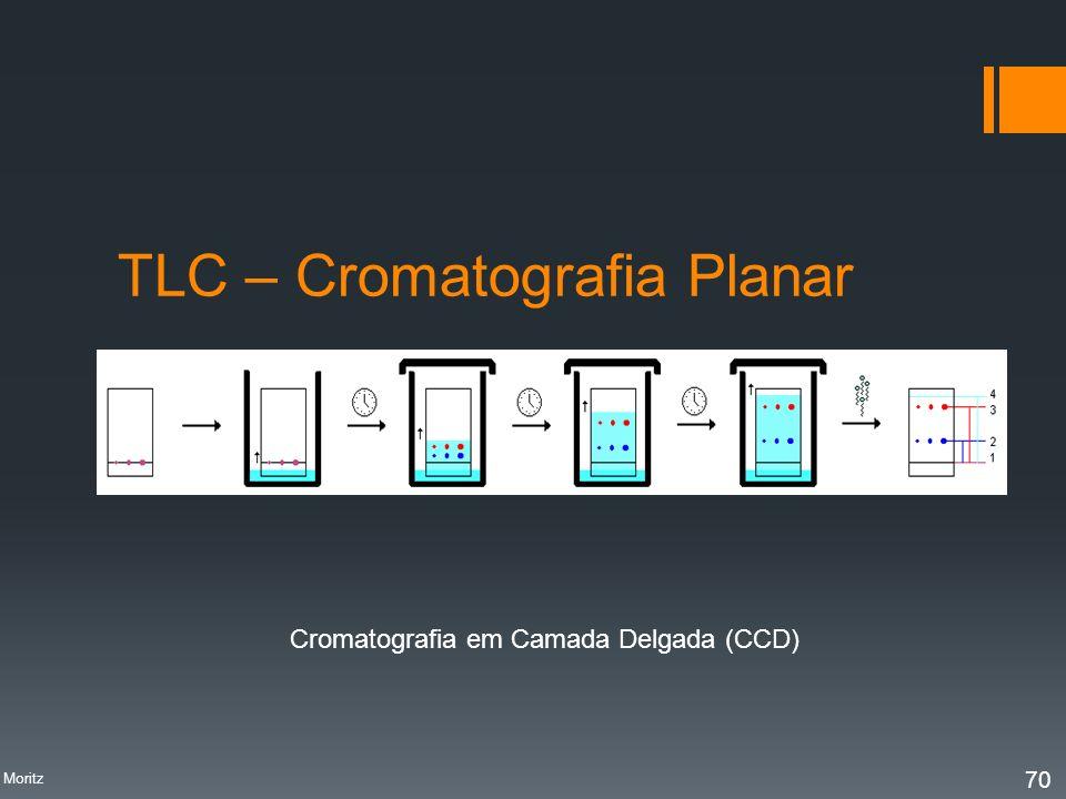 TLC – Cromatografia Planar