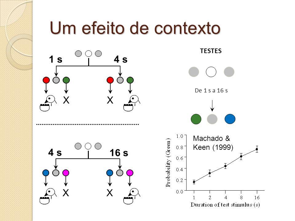 Um efeito de contexto 4 s X 1 s 4 s 16 s X TESTES