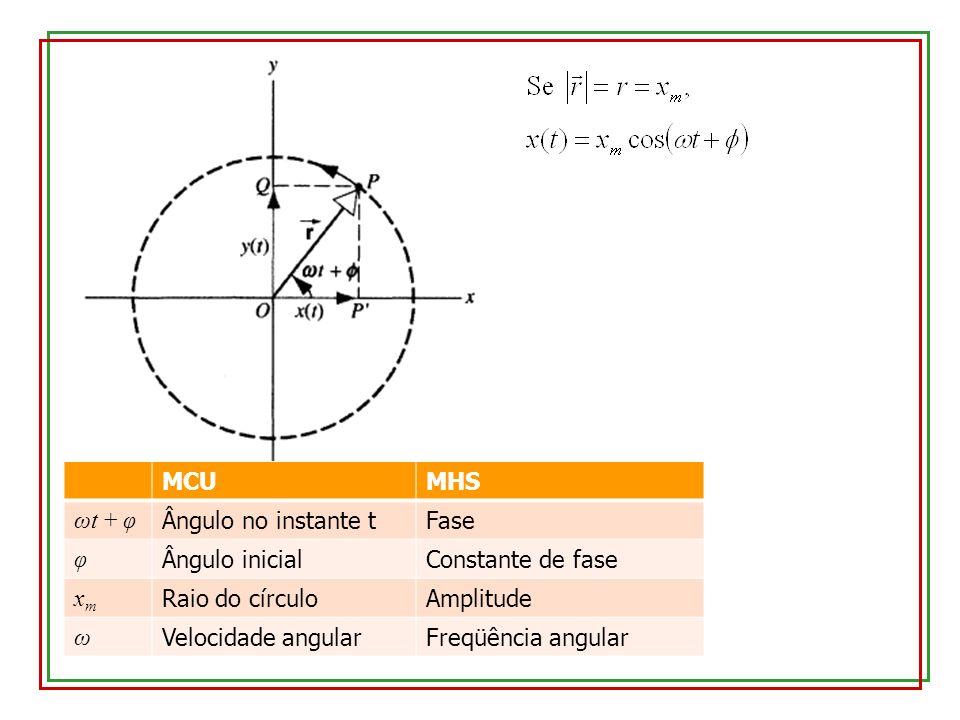 MCU MHS. ωt + φ. Ângulo no instante t. Fase. φ. Ângulo inicial. Constante de fase. xm. Raio do círculo.