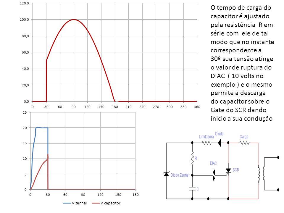 O tempo de carga do capacitor é ajustado pela resistência R em série com ele de tal modo que no instante correspondente a 30º sua tensão atinge o valor de ruptura do DIAC ( 10 volts no exemplo ) e o mesmo permite a descarga do capacitor sobre o Gate do SCR dando inicio a sua condução