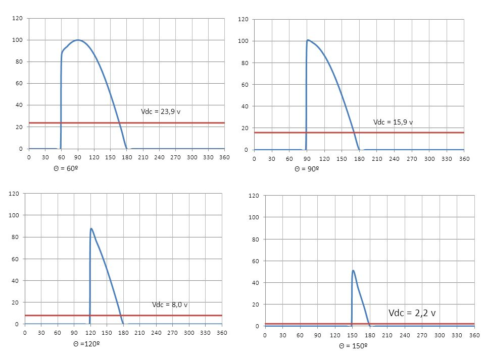 Vdc = 2,2 v Vdc = 23,9 v Vdc = 15,9 v Θ = 60º Θ = 90º Vdc = 8,0 v