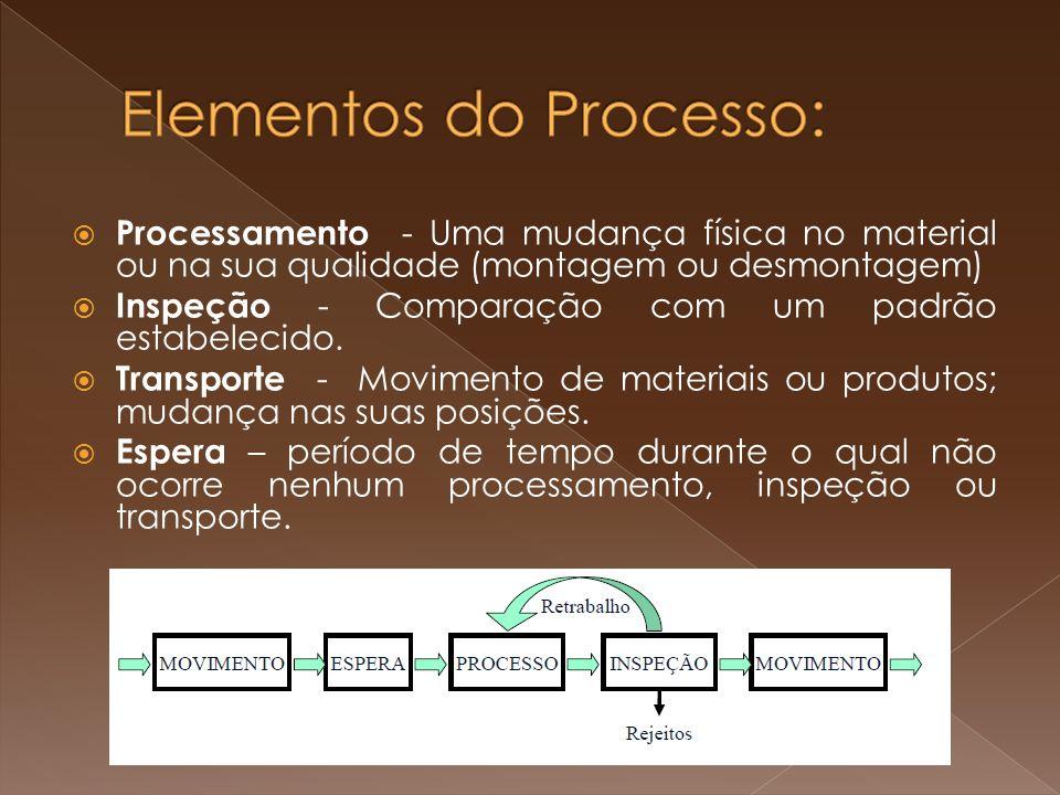 Elementos do Processo: