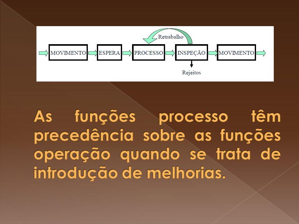 As funções processo têm precedência sobre as funções operação quando se trata de introdução de melhorias.