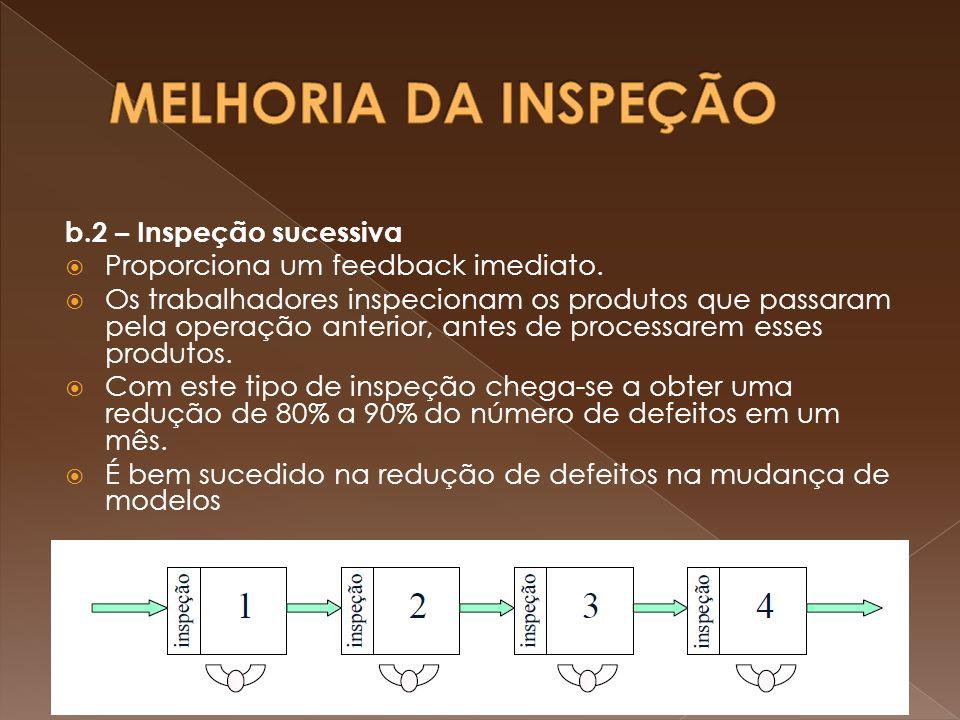 MELHORIA DA INSPEÇÃO b.2 – Inspeção sucessiva
