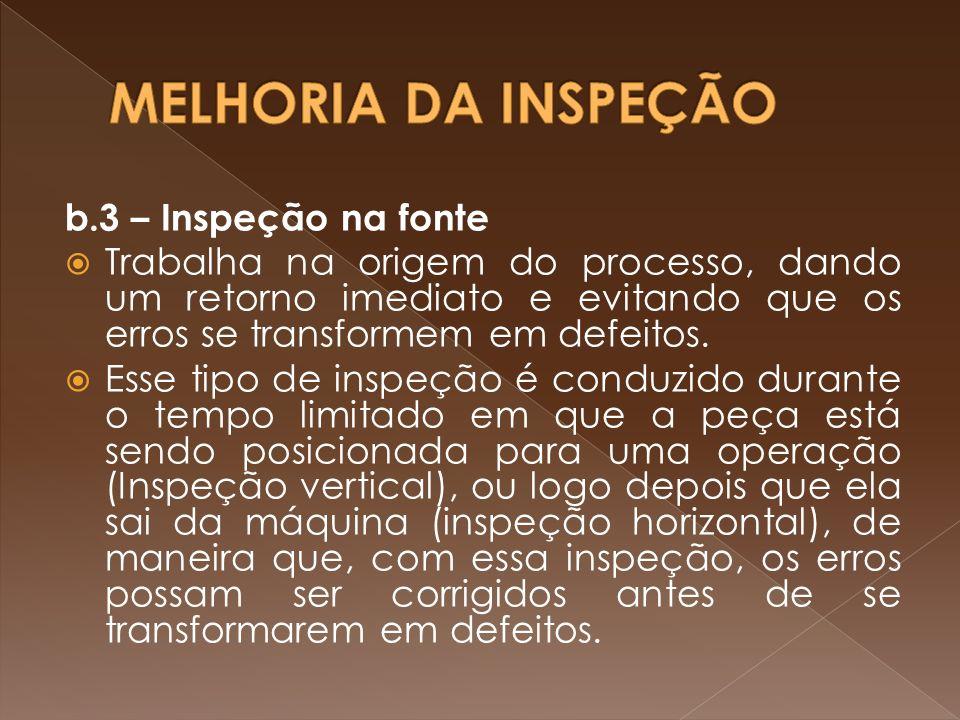 MELHORIA DA INSPEÇÃO b.3 – Inspeção na fonte