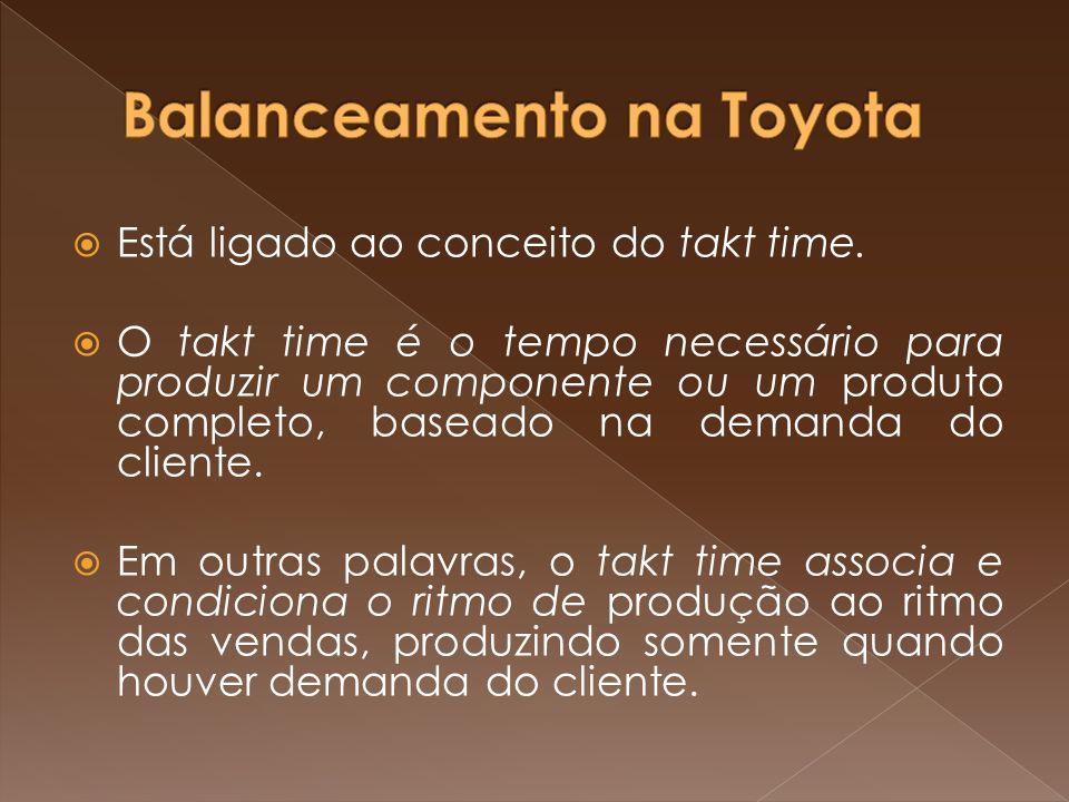 Balanceamento na Toyota