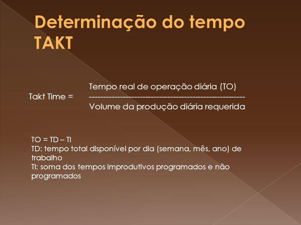 Determinação do tempo TAKT