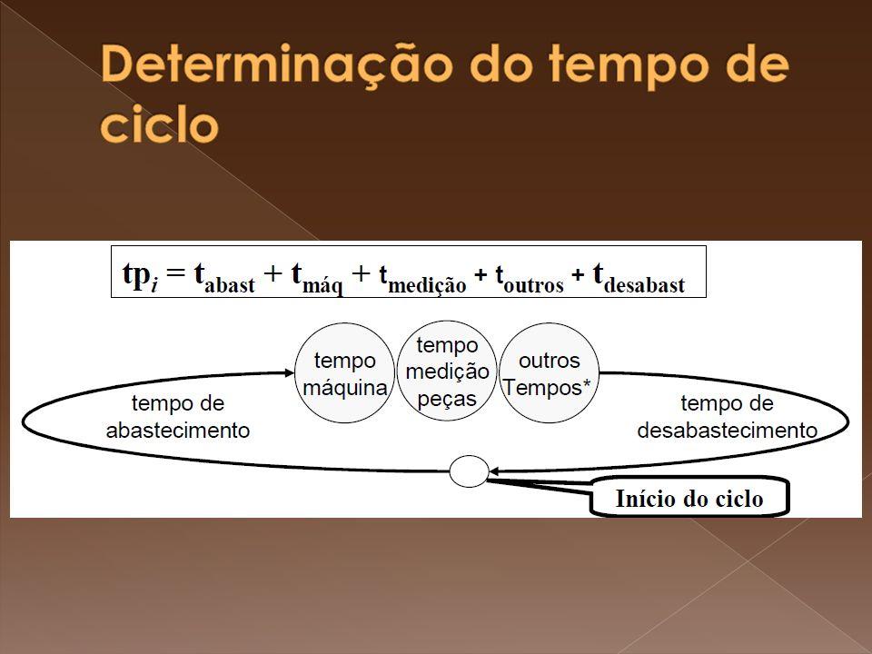 Determinação do tempo de ciclo