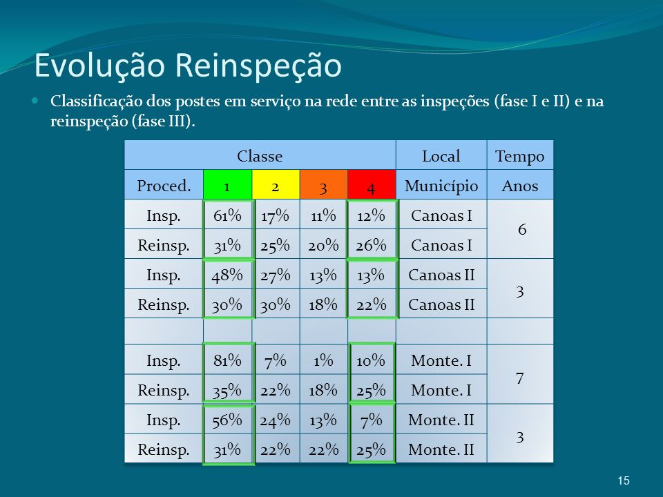 Evolução Reinspeção Classificação dos postes em serviço na rede entre as inspeções (fase I e II) e na reinspeção (fase III).