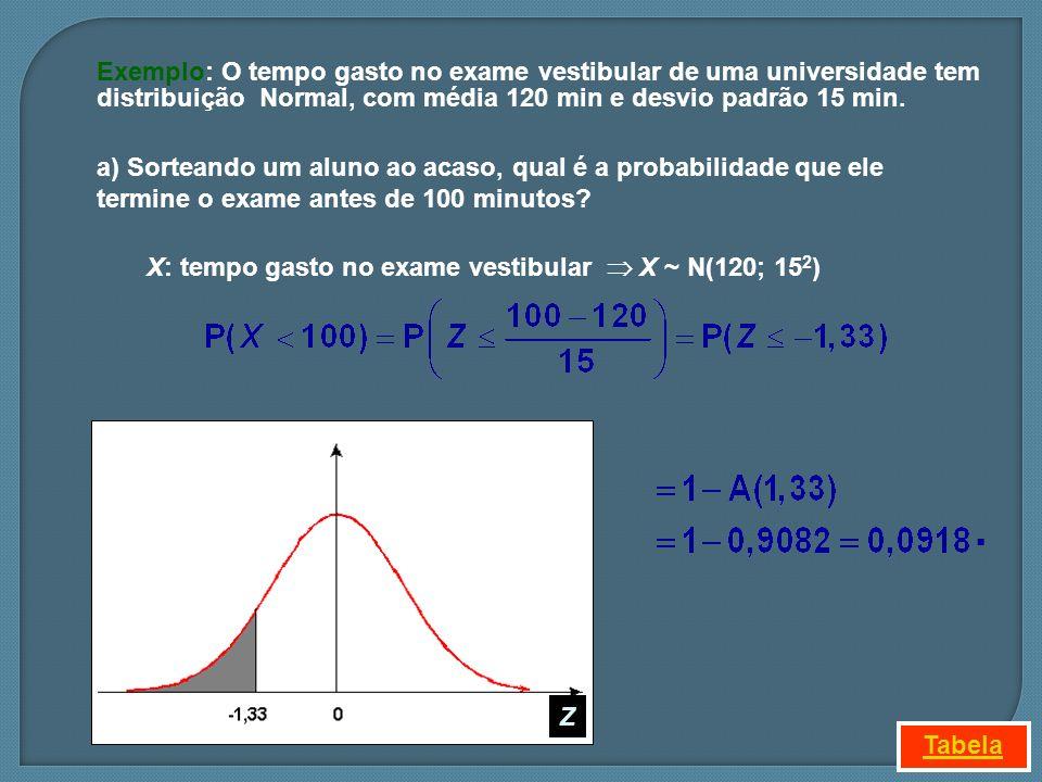X: tempo gasto no exame vestibular  X ~ N(120; 152)