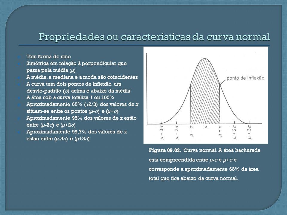 Propriedades ou características da curva normal