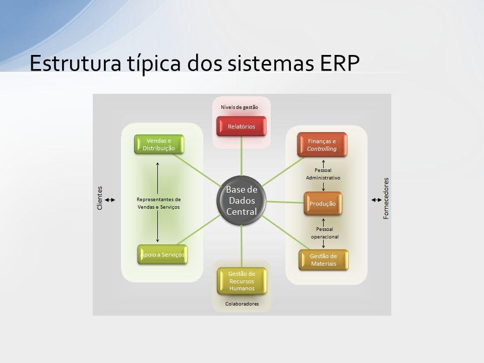 Estrutura típica dos sistemas ERP