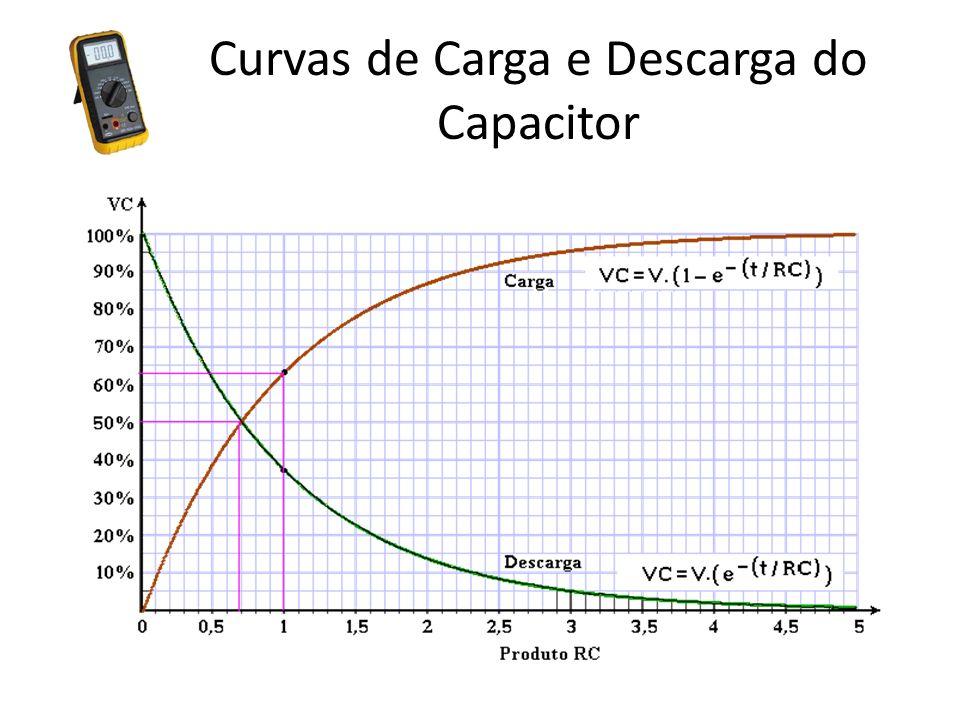Curvas de Carga e Descarga do Capacitor