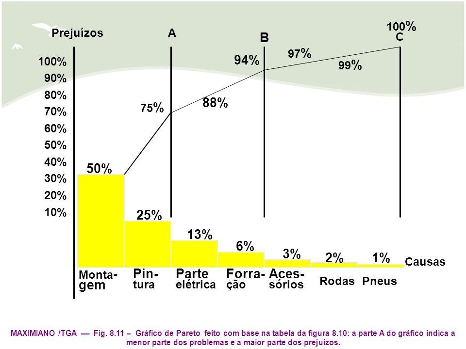 25% 13% 2% 3% 6% 1% 88% 94% B gem Pin- Parte Forra- Aces- 100% 90% 80%