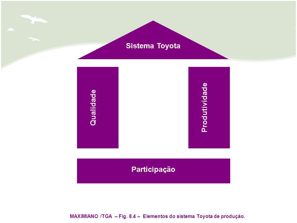 MAXIMIANO /TGA – Fig. 8.4 – Elementos do sistema Toyota de produção.