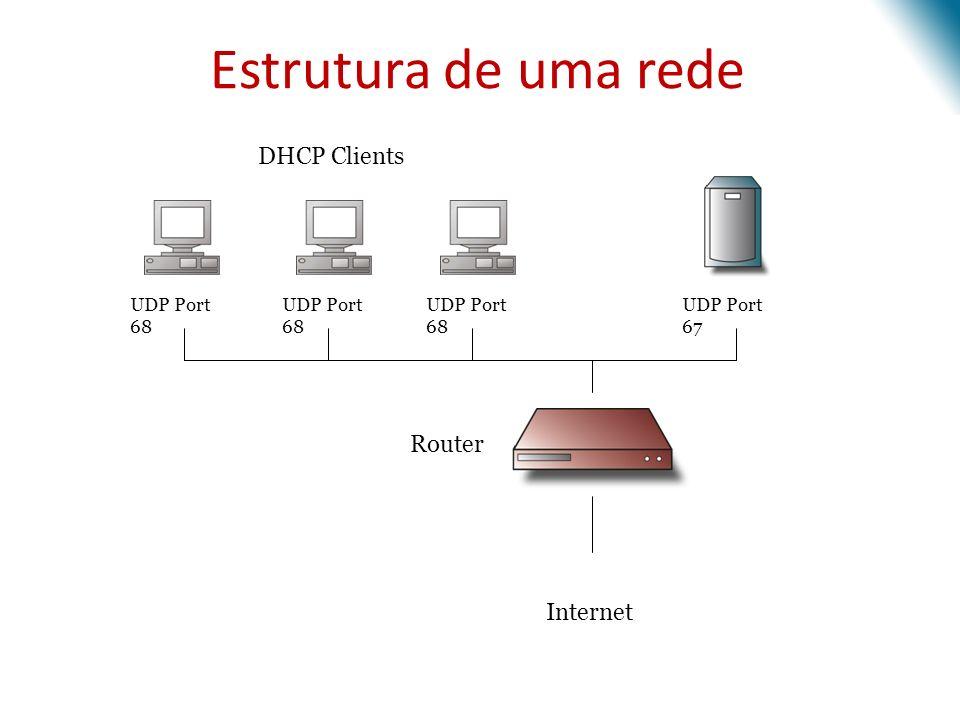 Estrutura de uma rede DHCP Clients Router Internet UDP Port 68