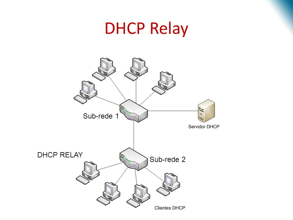 DHCP Relay Sub-rede 1 DHCP RELAY Sub-rede 2