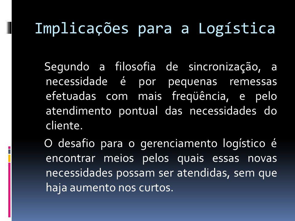 Implicações para a Logística
