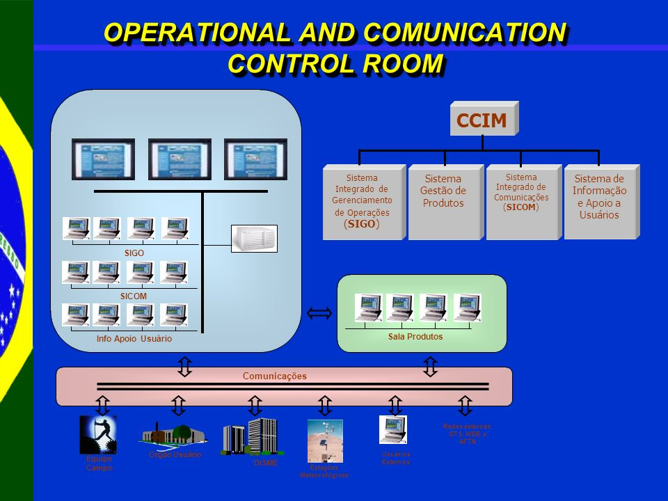 OPERATIONAL AND COMUNICATION CONTROL ROOM