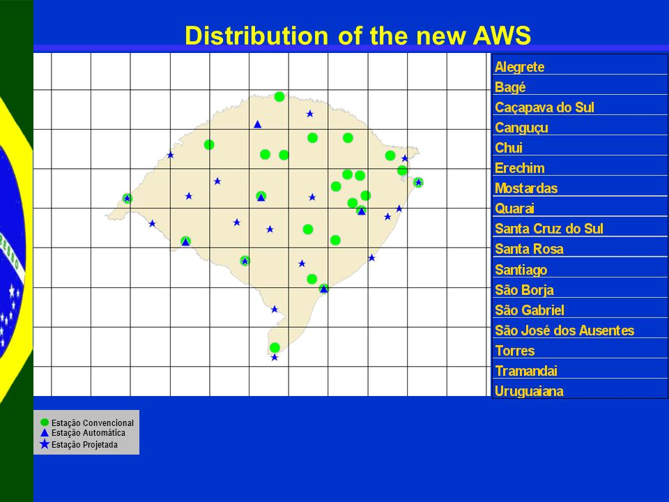 Distribution of the new AWS