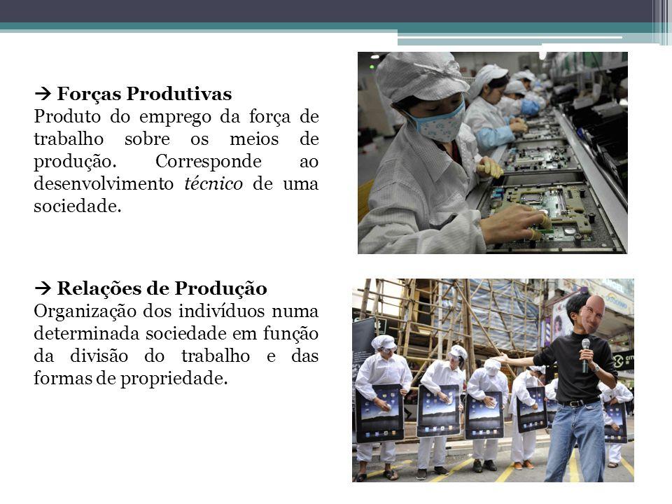  Forças Produtivas Produto do emprego da força de trabalho sobre os meios de produção. Corresponde ao desenvolvimento técnico de uma sociedade.