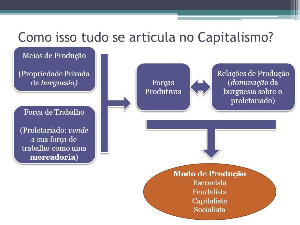 Como isso tudo se articula no Capitalismo