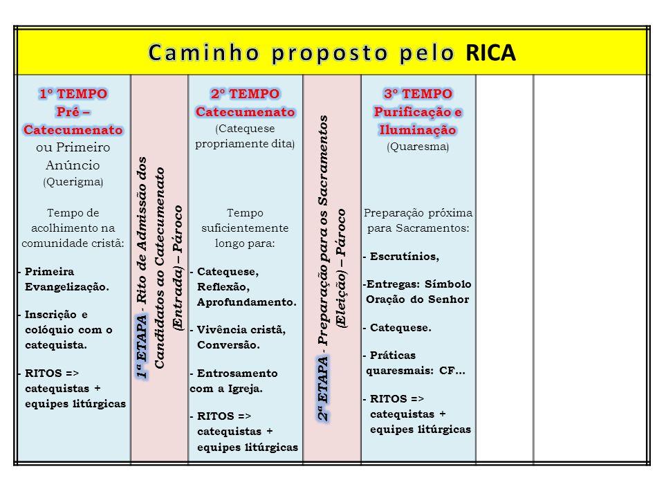Caminho proposto pelo RICA 2ª ETAPA - Preparação para os Sacramentos