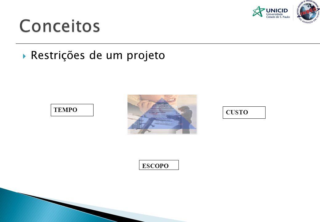 Conceitos Restrições de um projeto TEMPO CUSTO ESCOPO