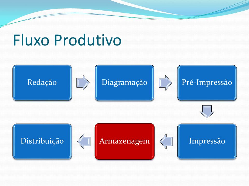 Fluxo Produtivo Redação Diagramação Pré-Impressão Impressão