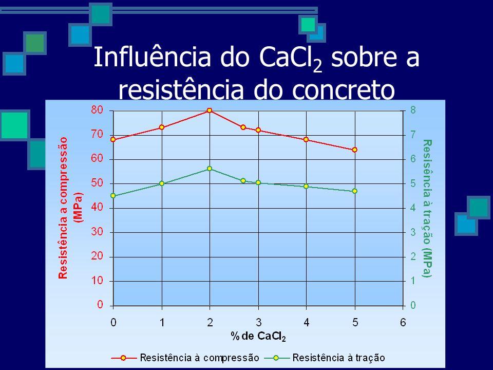 Influência do CaCl2 sobre a resistência do concreto