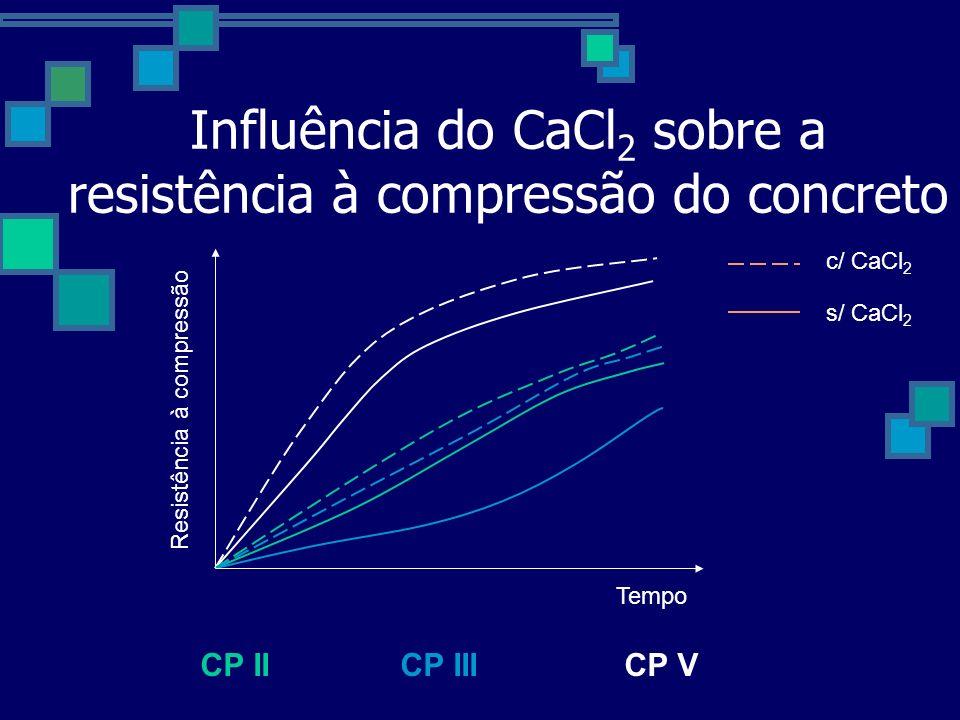 Influência do CaCl2 sobre a resistência à compressão do concreto