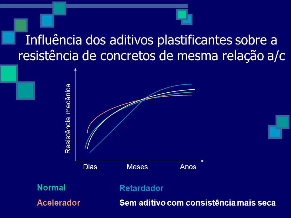 Influência dos aditivos plastificantes sobre a resistência de concretos de mesma relação a/c