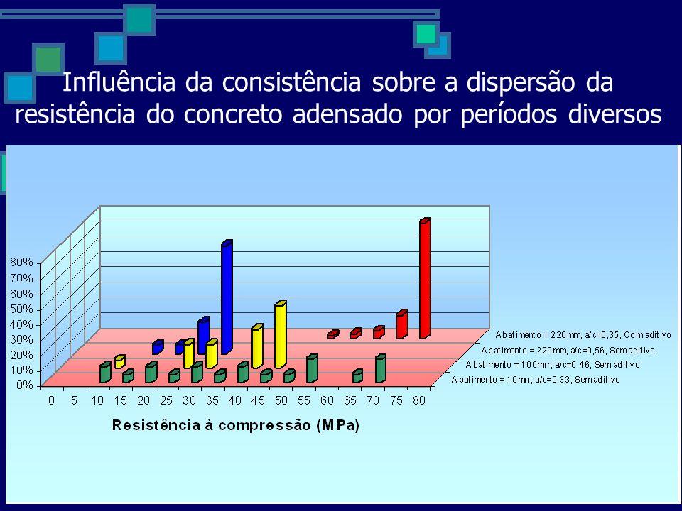 Influência da consistência sobre a dispersão da resistência do concreto adensado por períodos diversos