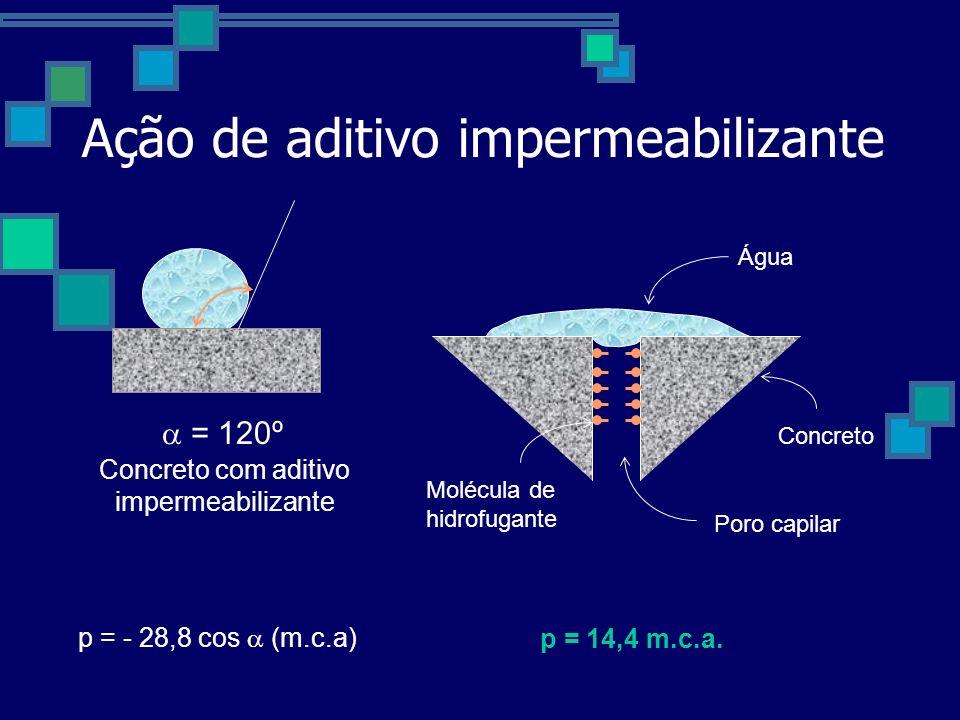 Ação de aditivo impermeabilizante