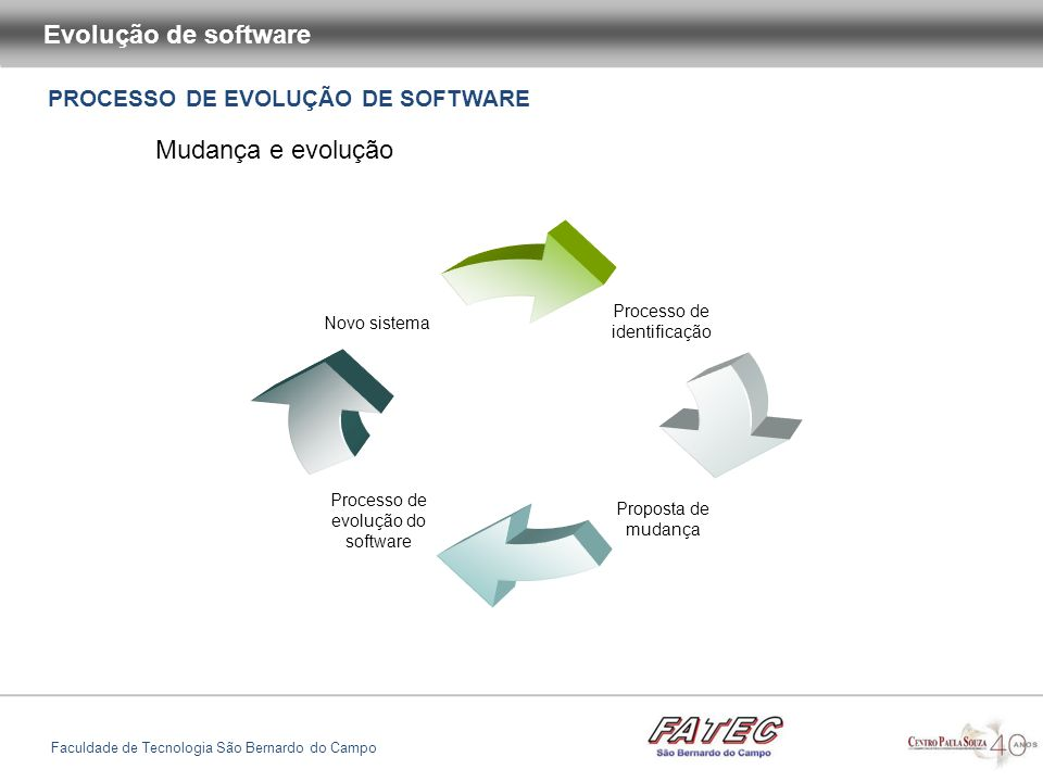 Evolução de software Mudança e evolução
