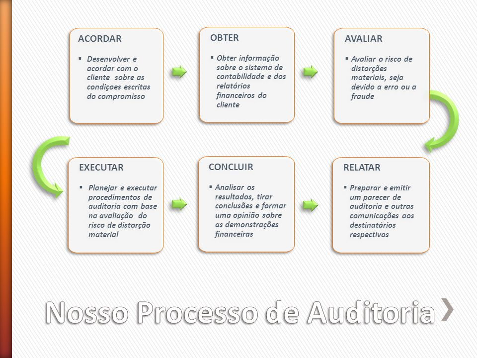 Nosso Processo de Auditoria