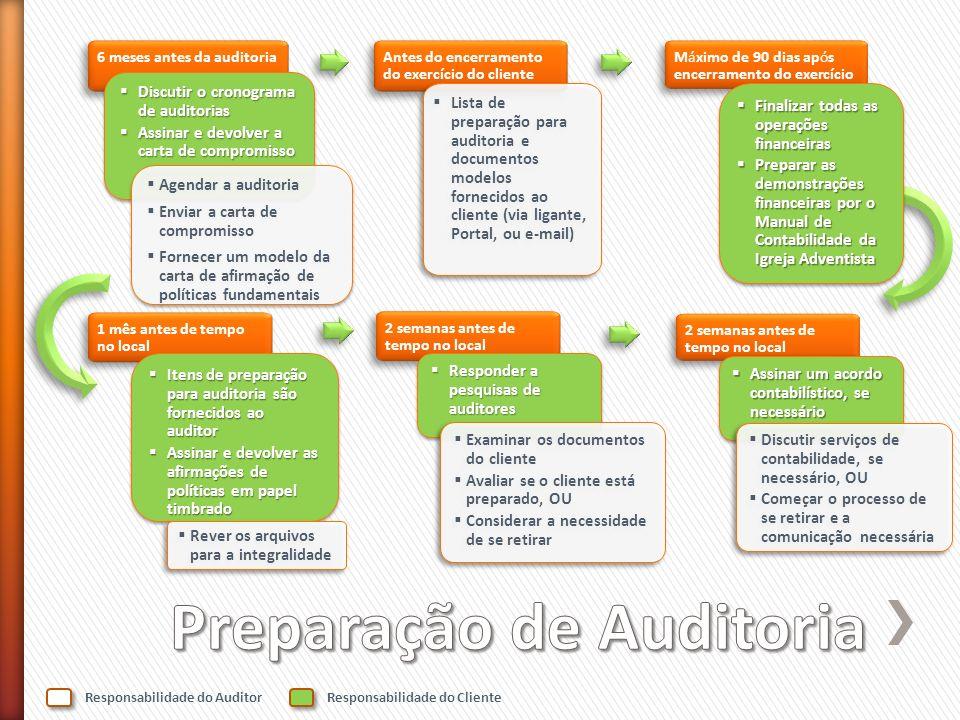 Preparação de Auditoria