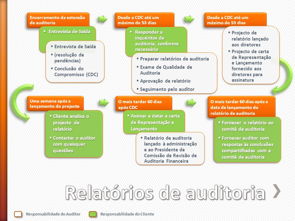 Relatórios de auditoria