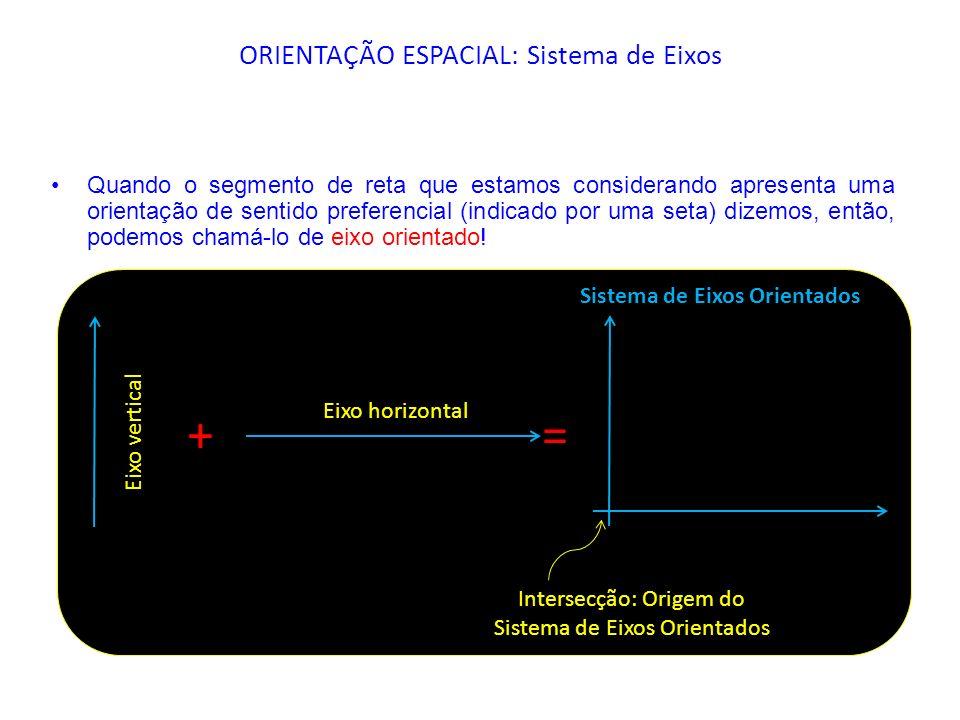 ORIENTAÇÃO ESPACIAL: Sistema de Eixos