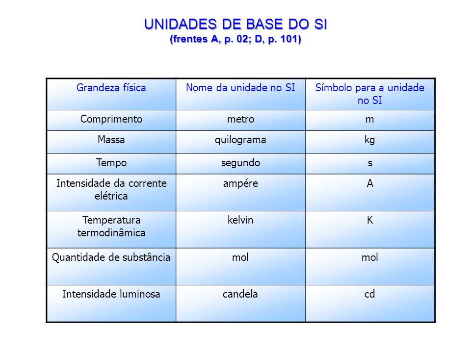 UNIDADES DE BASE DO SI (frentes A, p. 02; D, p. 101)