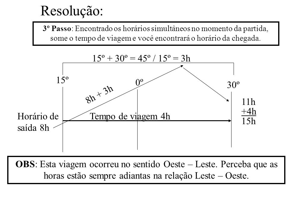 Resolução: 15º + 30º = 45º / 15º = 3h 15º 0º 30º 8h + 3h 11h +4h